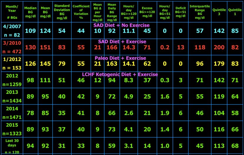 12-11-2015 glucose variability